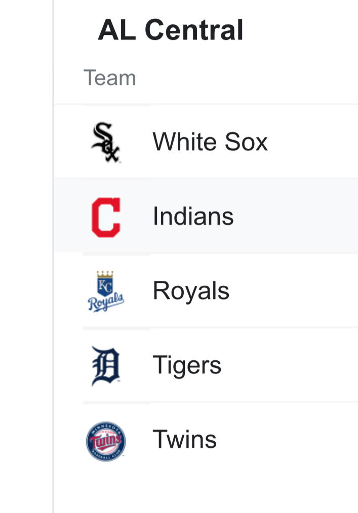Mlb al central (by wins)